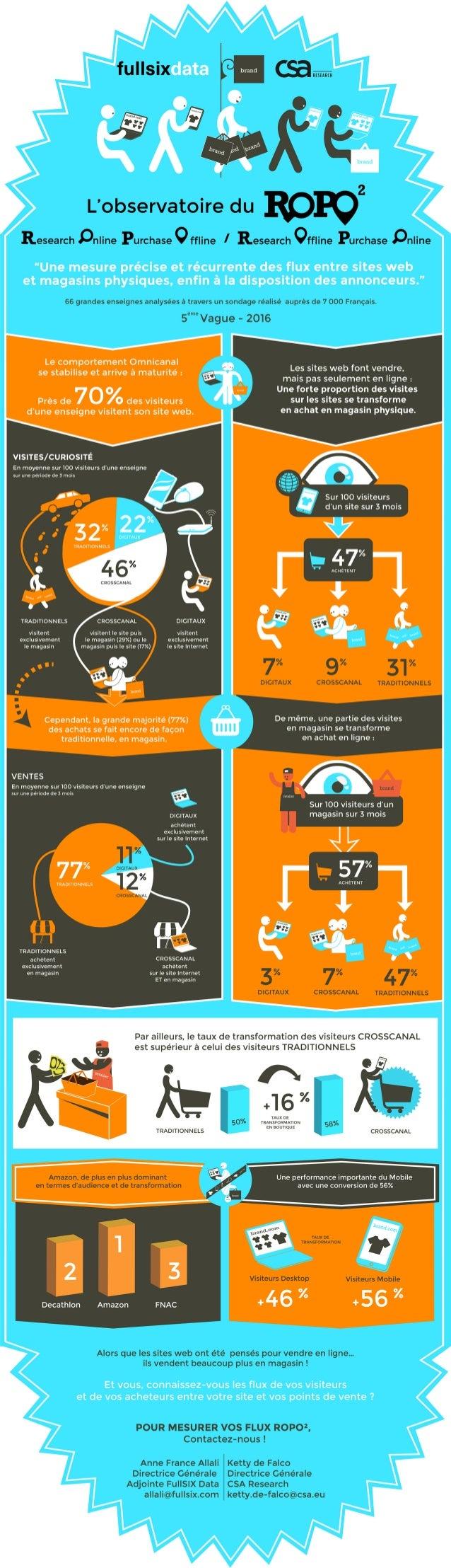 Infographie 5ème vague de l'Observatoire du Ropo² - Fullsix Data / CSA Research