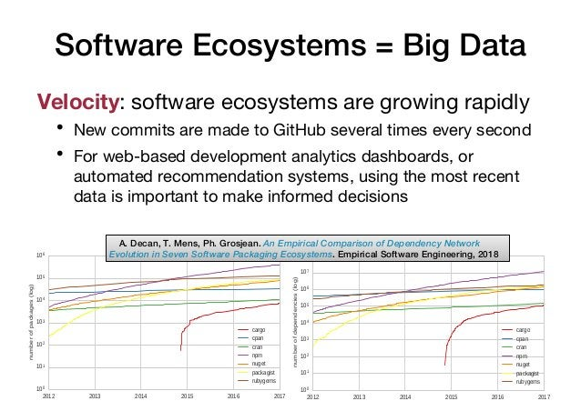 Software Ecosystems = Big Data Velocity: software ecosystems are growing rapidly • New commits are made to GitHub several ...