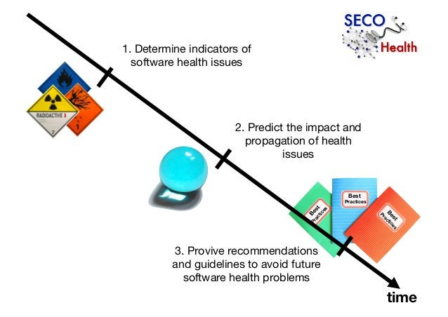 Best Practices Best Practices Practices Best 3. Provive recommendations and guidelines to avoid future software health pro...