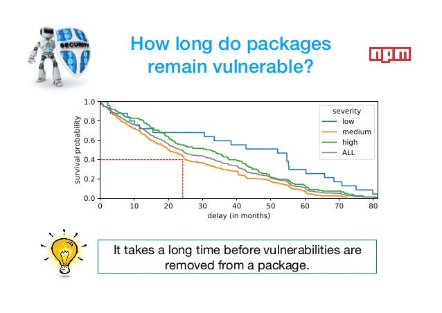 How long do packages remain vulnerable? It takes a long time before vulnerabilities are removed from a package.