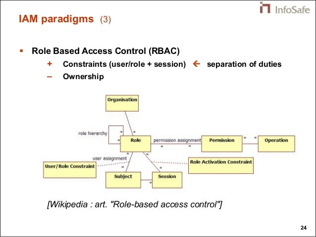 Identity And Access Management Data Modeling Concepts