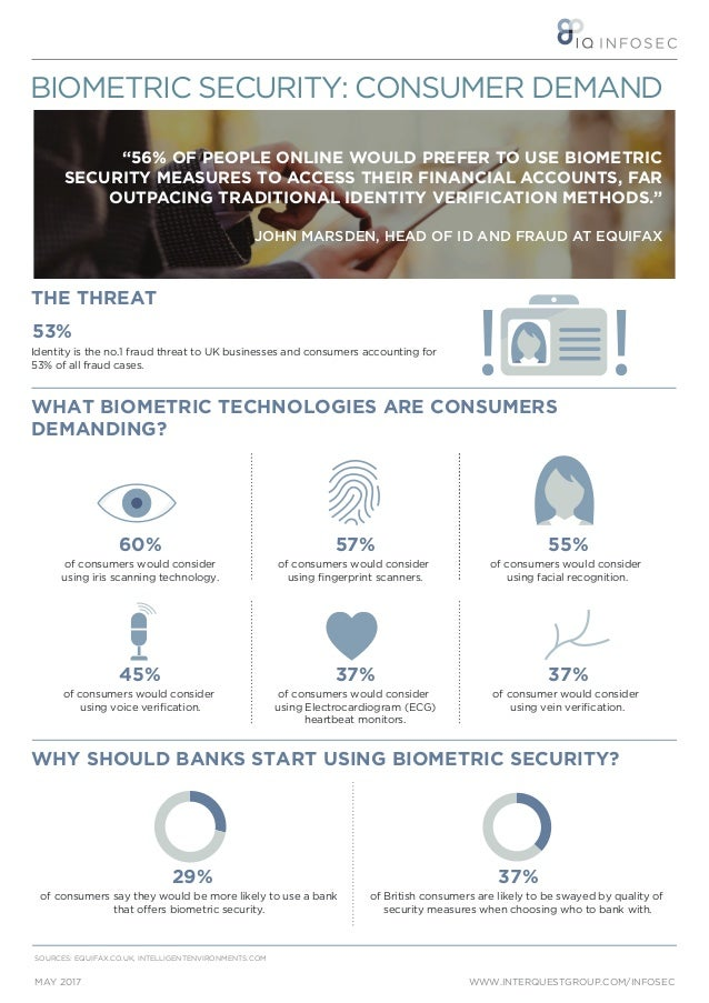 """THE THREAT WWW.INTERQUESTGROUP.COM/INFOSECMAY 2017 BIOMETRIC SECURITY: CONSUMER DEMAND """"56% OF PEOPLE ONLINE WOULD PREFER ..."""