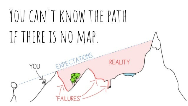 You can't know the path if there is no map.