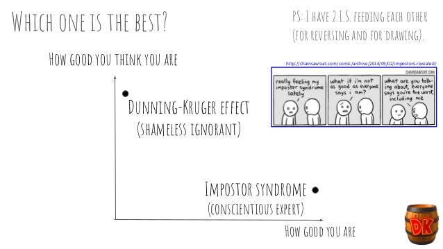 How good you think you are How good you are Impostor syndrome (conscientious expert) Dunning-Kruger effect (shameless igno...