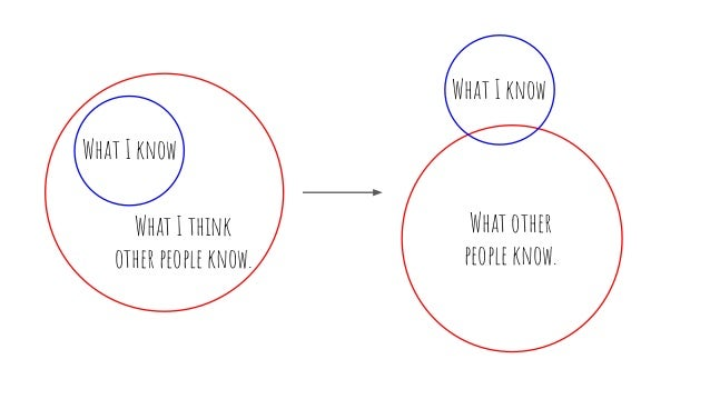 What I know What I think other people know. What I know What other people know.