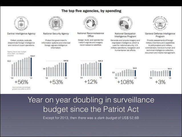 Year on year doubling in surveillance budget since the Patriot Act Except for 2013, then there was a dark budget of US$ 52...