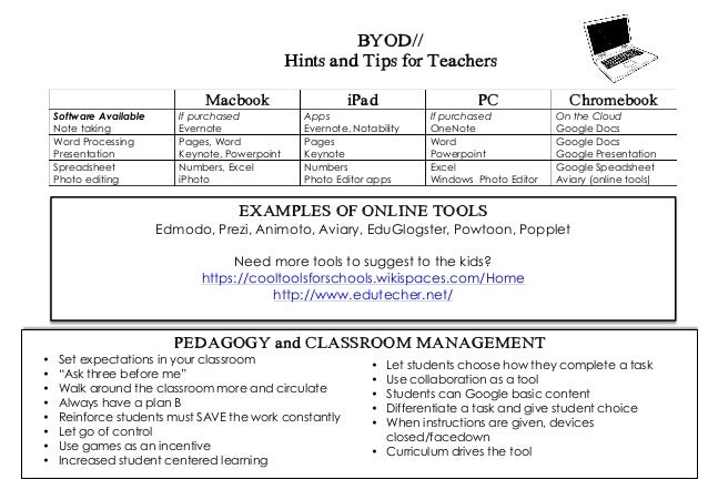 BYOD// Hints and Tips for Teachers Macbook iPad PC Chromebook Software Available If purchased Apps If purchased On the Clo...