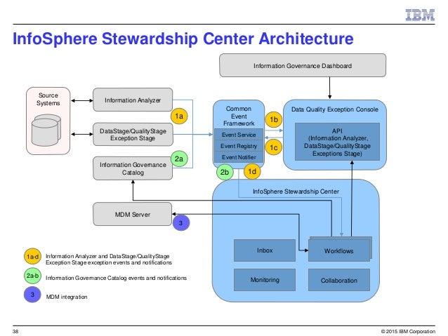 Ibm infosphere stewardship center for iis dqec resolve exception 37 ccuart Gallery