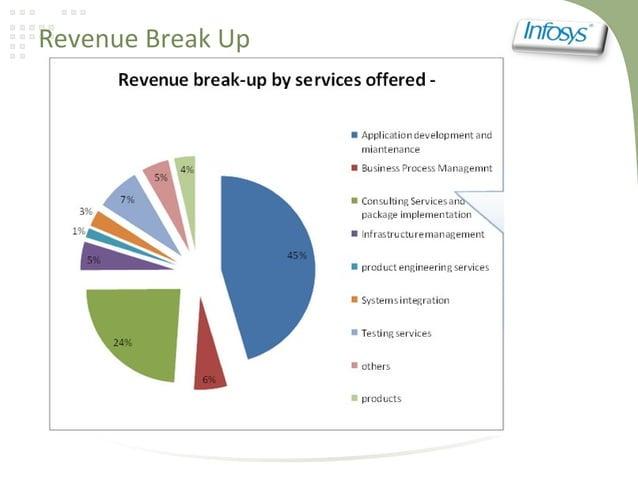 Revenue Break Up