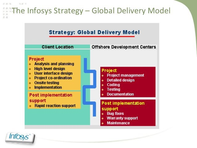 The Infosys Strategy – Global Delivery Model