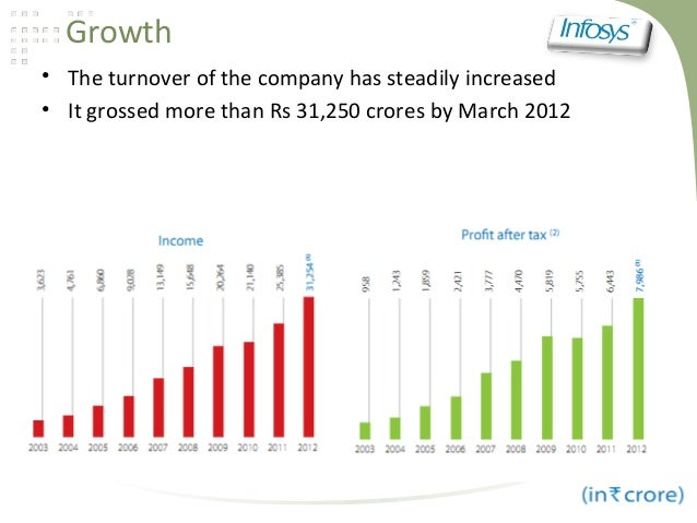 Growth• The turnover of the company has steadily increased• It grossed more than Rs 31,250 crores by March 2012