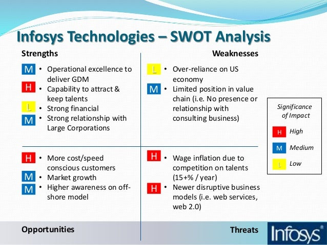 swot analysis of infosys Here is the swot analysis of infosys which is an indian it-enabled company providing business consulting, software-based & business process management infosys has partnered with major technology and business players in order to strengthen its services and business solutions.