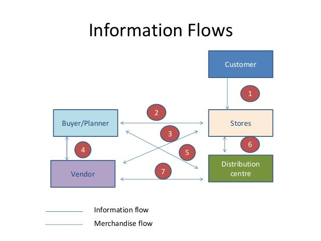 Info Systems And Scm