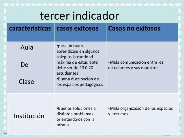 tercer indicadorcaracterísticas casos exitosos Casos no exitososAulaDeClase•para un buenaprendizaje en algunoscolegios la ...
