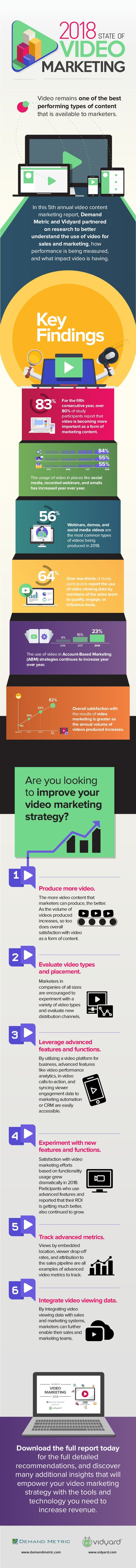 In this 5th annual video content marketing report, Demand Metric and Vidyard partnered on research to better understand th...