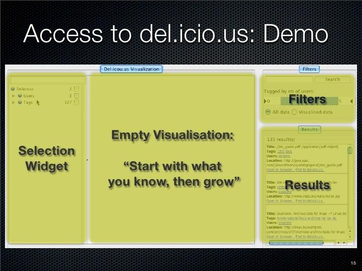 Access to del.icio.us: Demo                                     Filters              Empty Visualisation: Selection  Widge...