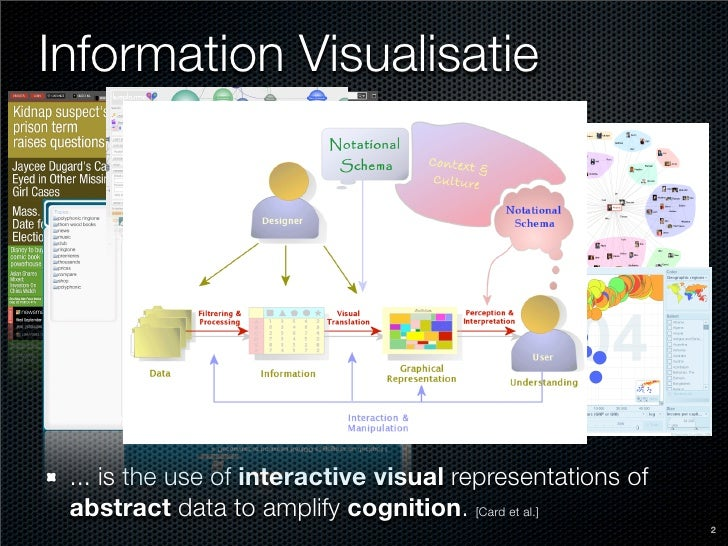 Information Visualisatie      ... is the use of interactive visual representations of  abstract data to amplify cognition....