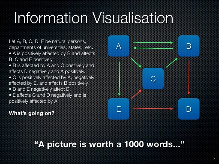 Information Visualisation Let A, B, C, D, E be natural persons, departments of universities, states, etc.     A       B • ...