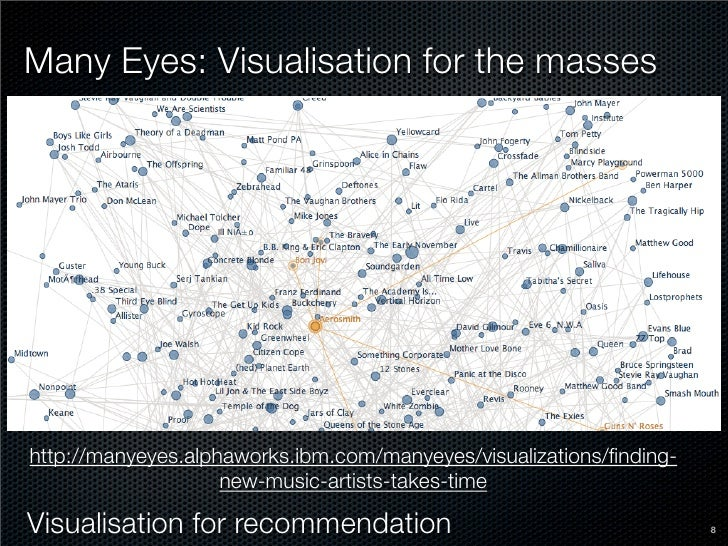 Many Eyes: Visualisation for the masses     http://manyeyes.alphaworks.ibm.com/manyeyes/visualizations/finding-            ...
