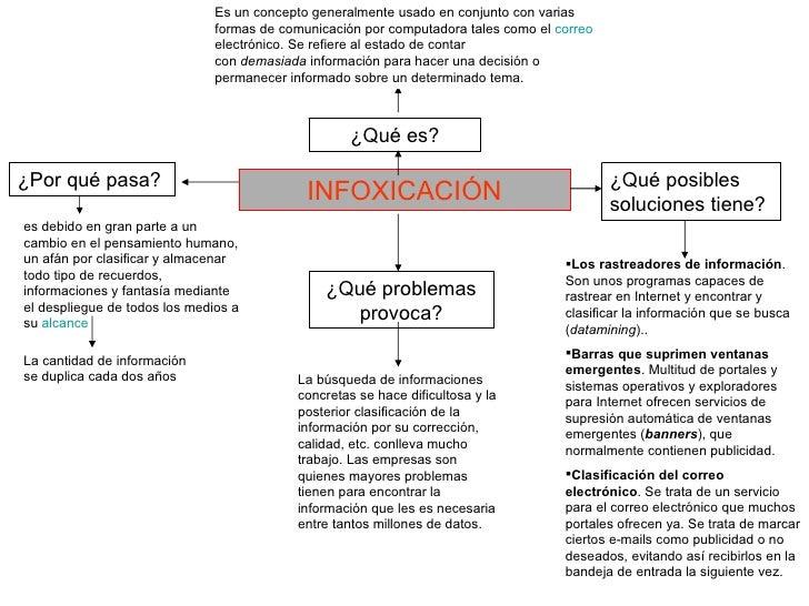 Es un concepto generalmente usado en conjunto con varias                               formas de comunicación por computad...