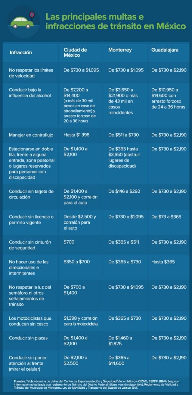 ¿Cuáles son las principales multas e infracciones de tránsito en México?