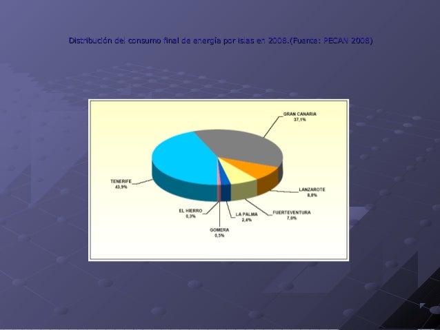 Reparto de fuentes de energía primaria en España en 2004 (Fuente: PECAN 2006)Reparto de fuentes de energía primaria en Esp...