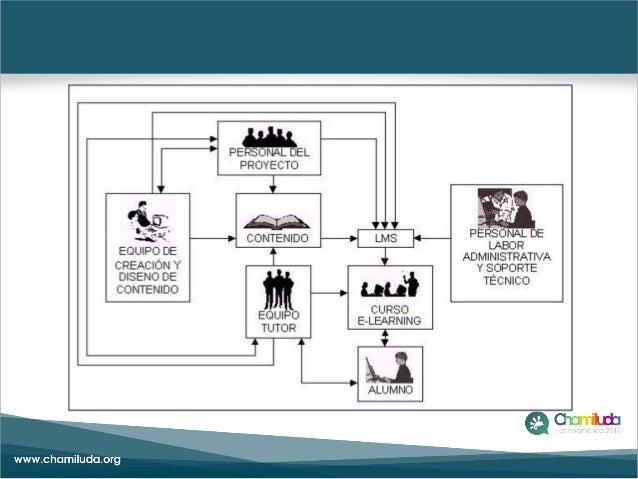Infraestructura tecnológica para plataformas e-learning