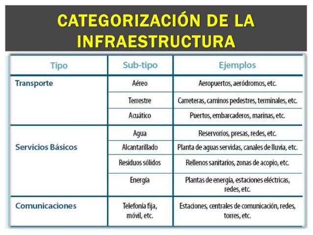 Infraestructura Y Superestructura Turistica