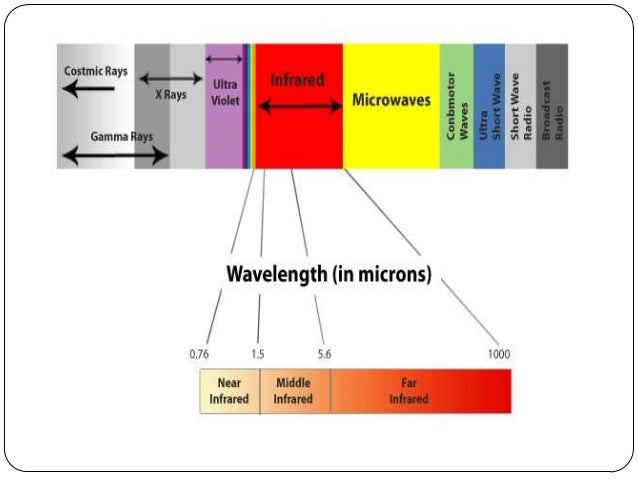 infrared in mobile communications and networks
