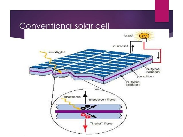 Infrared Plastic Solar Cell Tamilyoungsters Com 2nd Ppt