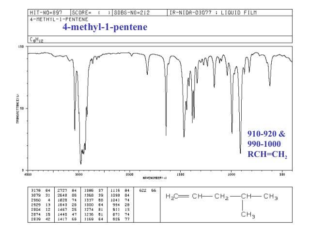 Infrared Spectoscopy