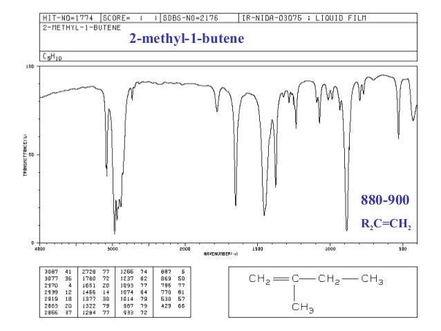 saponification with ir spectroscopy Surface properties of a novel poly(vinyl alcohol) film prepared by heterogeneous saponification of poly(vinyl acetate) film.