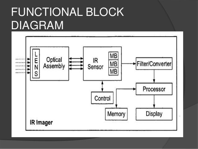 Infrared thermography functional block diagram 10 components for ir ccuart Gallery