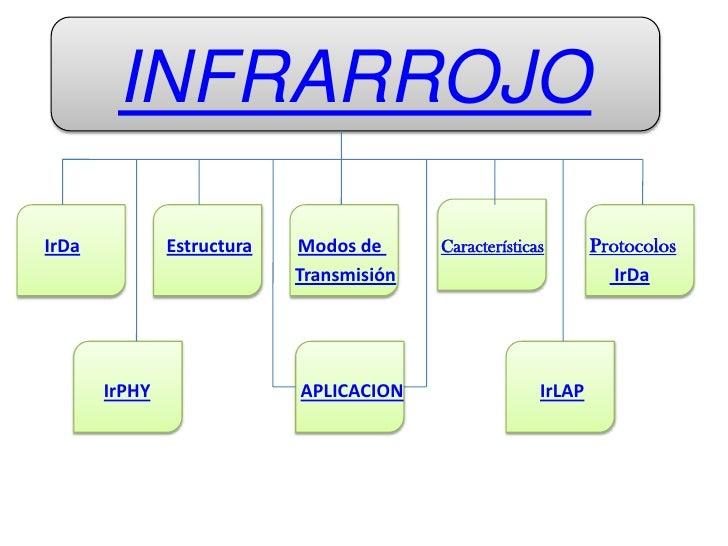 INFRARROJO  IrDa           Estructura   Modos de                            Protocolos                                    ...