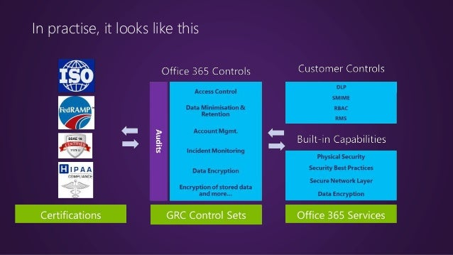 Office 365 data leakage control privacy compliance and - Rights management services office 365 ...
