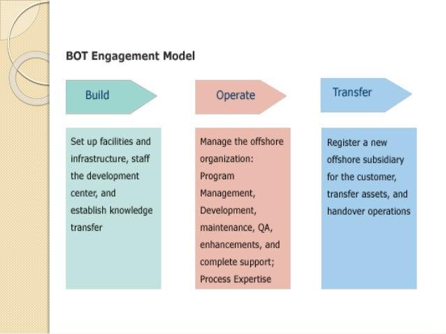 Design Build Operate Definition