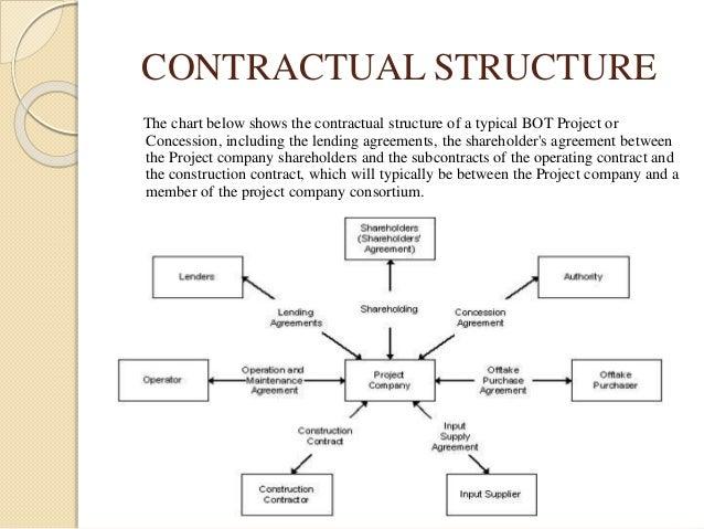 Build Operate Transfer