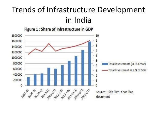 infrastructure sector in india 2017 pdf