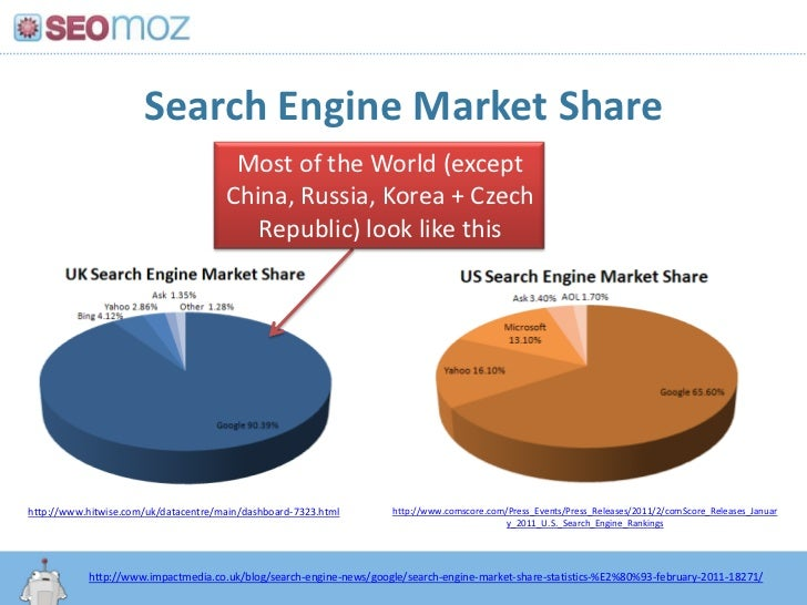 Search Engine Market Share<br />Most of the World (except China, Russia, Korea + Czech Republic) look like this<br />http:...