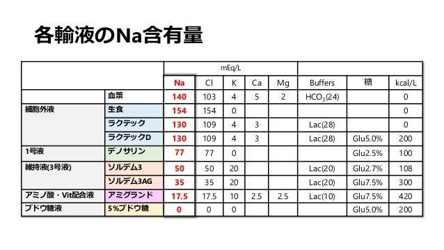 各輸液のNa含有量 mEq/L Na Cl K Ca Mg Buffers 糖 kcal/L 血漿 140 103 4 5 2 HCO3(24) 0 細胞外液 生食 154 154 0 0 ラクテック 130 109 4 3 Lac(28) 0...