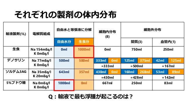 それぞれの製剤の体内分布 輸液製剤(1L) 電解質組成 自由水と等張液に分解 細胞内分布 (8) 細胞外分布 自由水分 生食分 間質(3) 血管内(1) 生食 Na 154mEq/l K 0mEq/l 0ml 1000ml 0ml 750ml ...