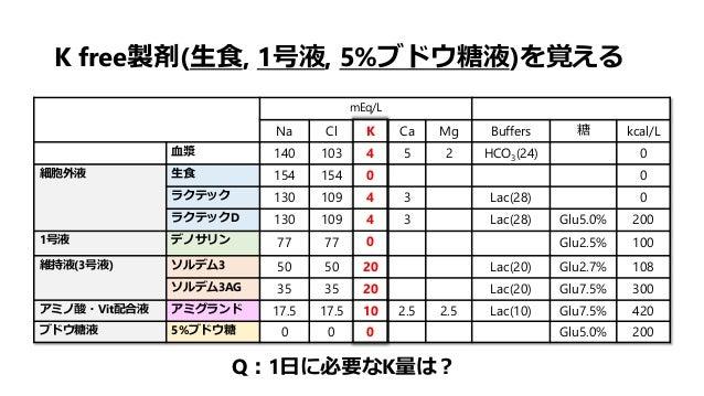 K free製剤(生食, 1号液, 5%ブドウ糖液)を覚える mEq/L Na Cl K Ca Mg Buffers 糖 kcal/L 血漿 140 103 4 5 2 HCO3(24) 0 細胞外液 生食 154 154 0 0 ラクテック ...