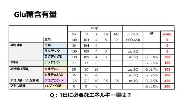 Glu糖含有量 mEq/L Na Cl K Ca Mg Buffers 糖 kcal/L 血漿 140 103 4 5 2 HCO3(24) 0 細胞外液 生食 154 154 0 0 ラクテック 130 109 4 3 Lac(28) 0 ラ...