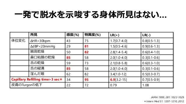 一発で脱水を示唆する身体所見はない… 所見 感度(%) 特異度(%) LR(+) LR(-) 体位変化 ΔHR>30bpm 43 75 1.7[0.7-4.0] 0.8[0.5-1.3] ΔdBP<20mmHg 29 81 1.5[0.5-4....