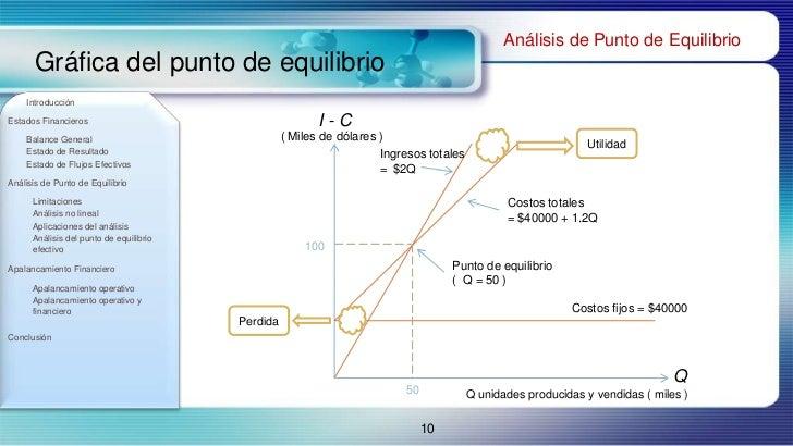 Estados financieros y an lisis de punto de equilibrio for Analisis de balances