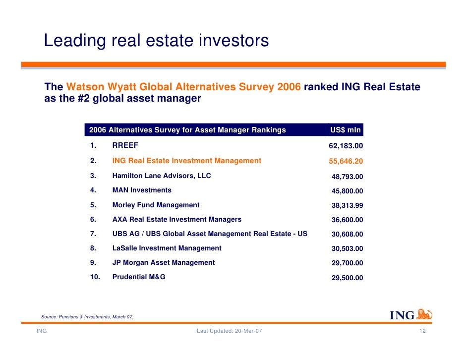 Ing Group Business Rankings April 2007