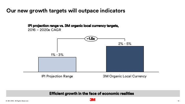 12. All Rights Reserved.28 March 2016© 3M Our new growth targets will outpace indicators ~1.5x 3M Organic Local Currency 2...