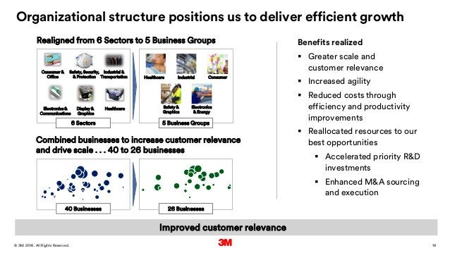 19. All Rights Reserved.28 March 2016© 3M Organizational structure positions us to deliver efficient growth Combined busin...