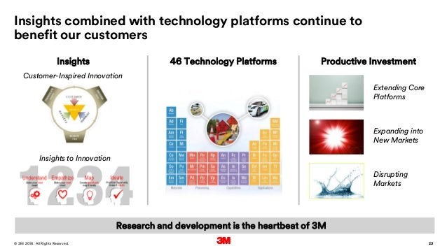 23. All Rights Reserved.28 March 2016© 3M 23 Insights combined with technology platforms continue to benefit our customers...