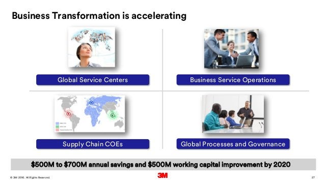27. All Rights Reserved.28 March 2016© 3M Business Service Operations Global Processes and Governance Global Service Cente...